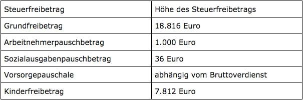 Tabelle der Freibeträge Lohnsteuerklasse III