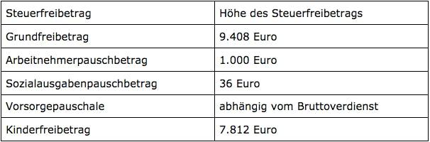 Tabelle der Freibeträge Lohnsteuerklasse I