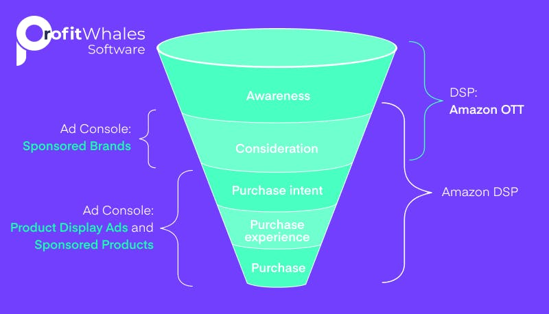 Sales Funnel for Amazon Sellers