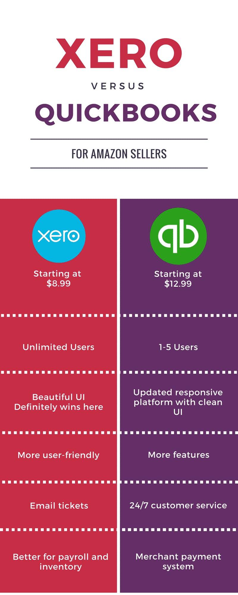 QuickBooks vs. Xero Chart