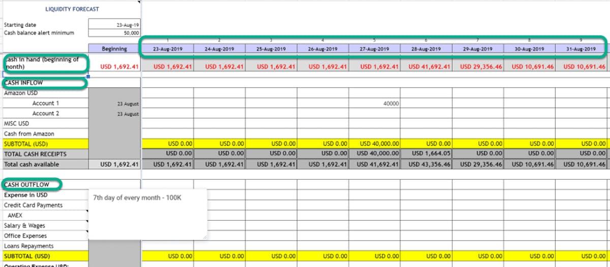 Managing Amazon FBA Cash Flow