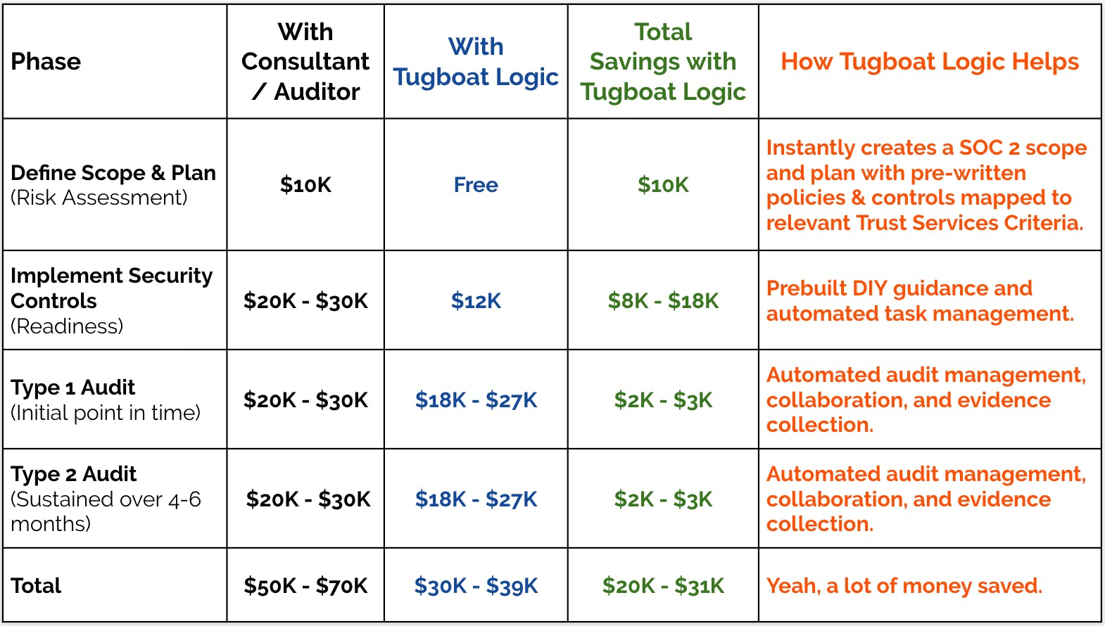 SOC 2 cost table showing how much each phase costs: risk assessment, readiness, and audit (source: Tugboat Logic)