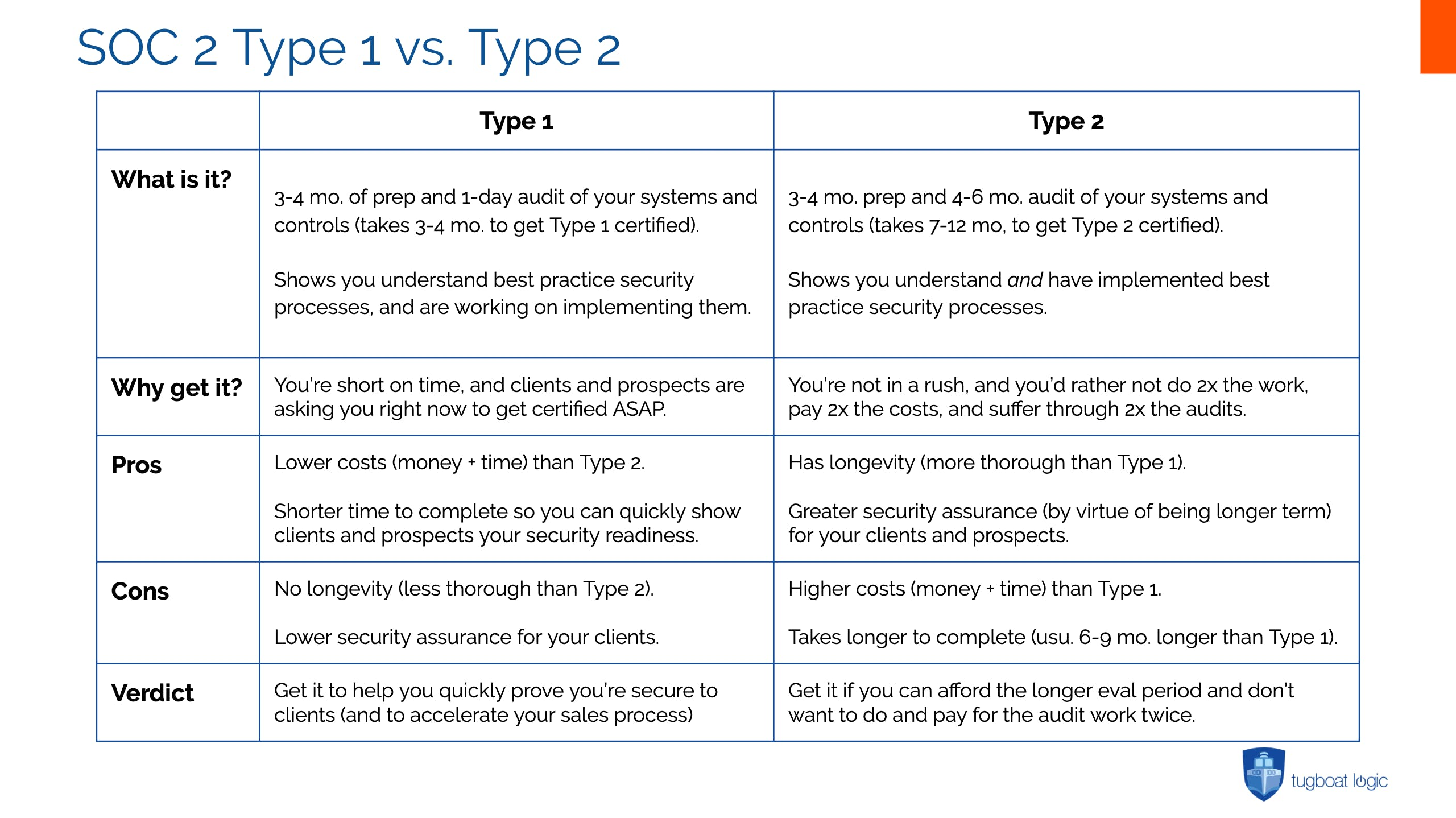 Table showing the differences between SOC 2 Type 1 and Type 2.