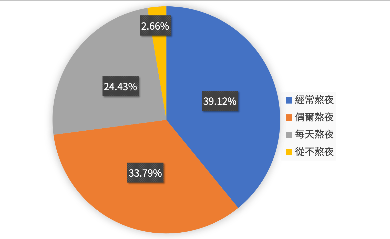 The proportion of college students staying up late, Source: China Youth International