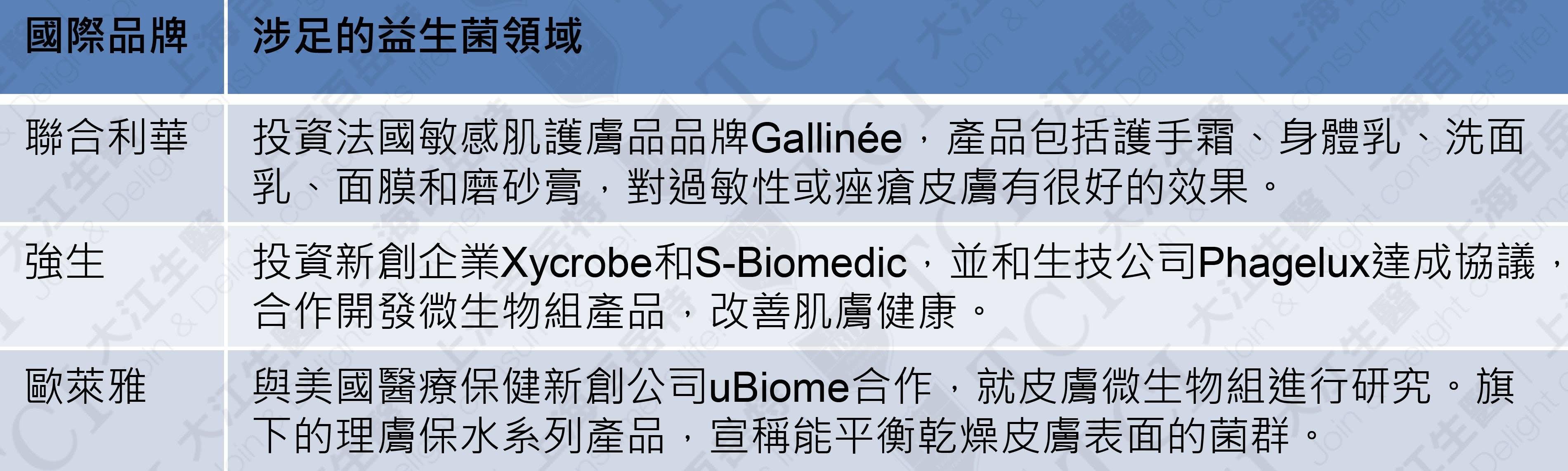 國際品牌投資益生菌護膚品, 資料來源:TCI 整理
