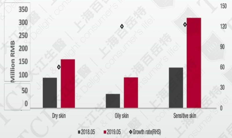 中國各肌膚護膚品市場狀態。資料來源: Measure China