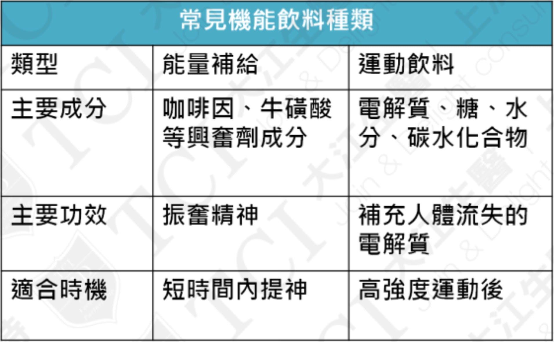 机能饮料分类