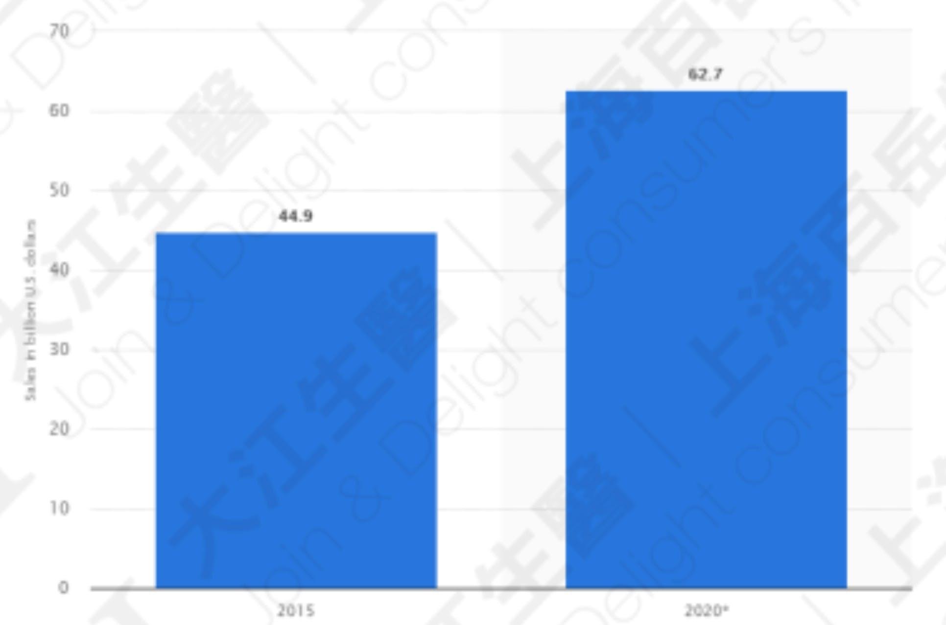 全球能量饮料市场规模2015&2020 资料来源:Statista