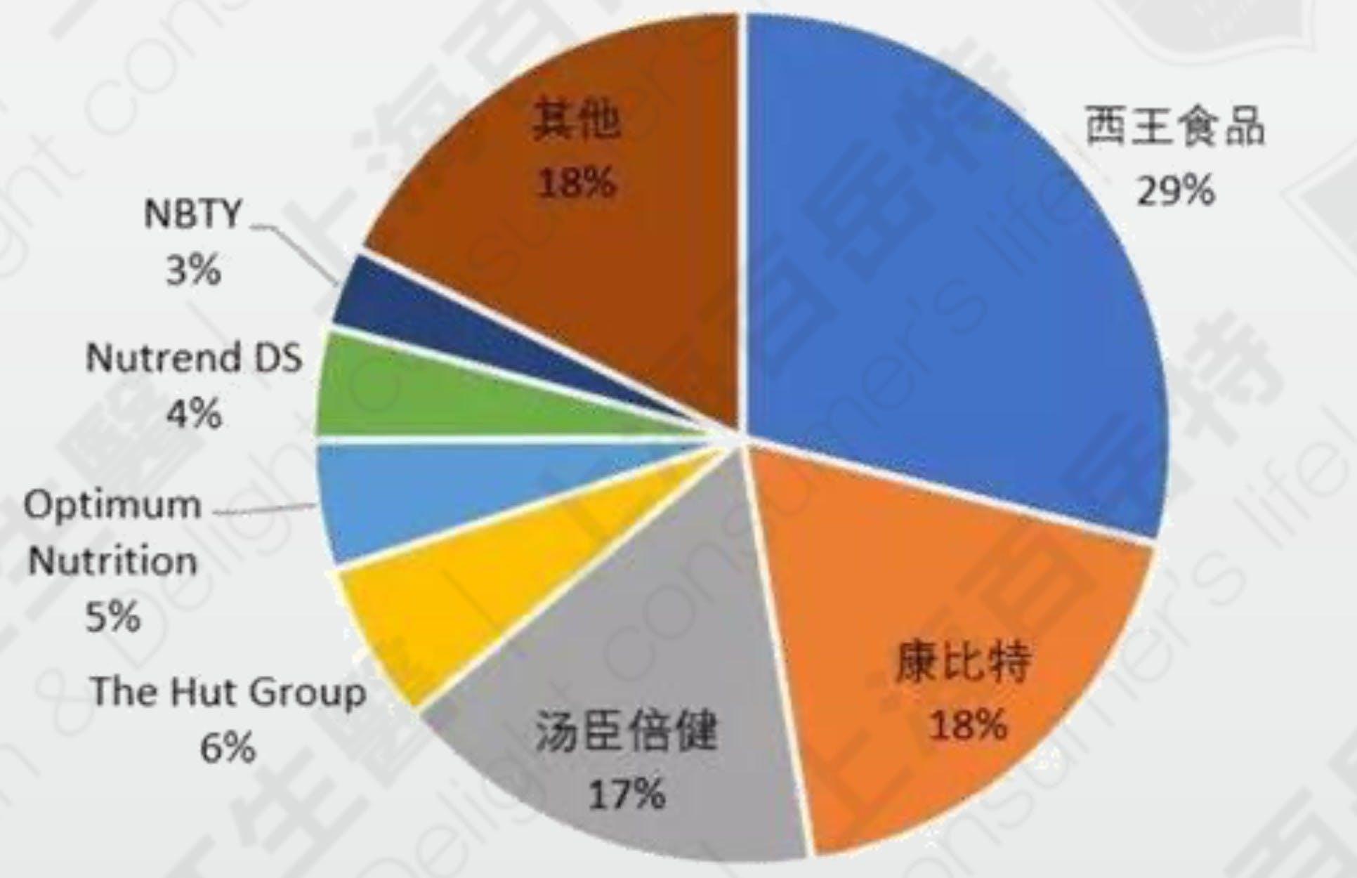 中国运动营养品市场竞争状况(2018) 资料来源:Euromonitor