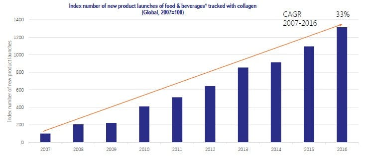 The percentages of new beverage and food products contain collagen (from 2007 to 2016), Data source: Innova Market Insights