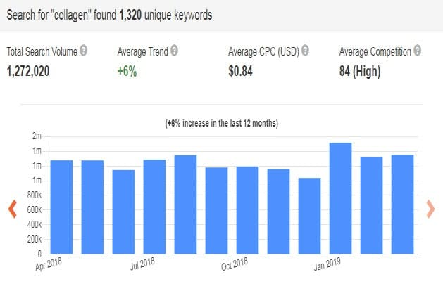 The search volume of collagen and collagen-related keywords, Data source: Keyword Tool