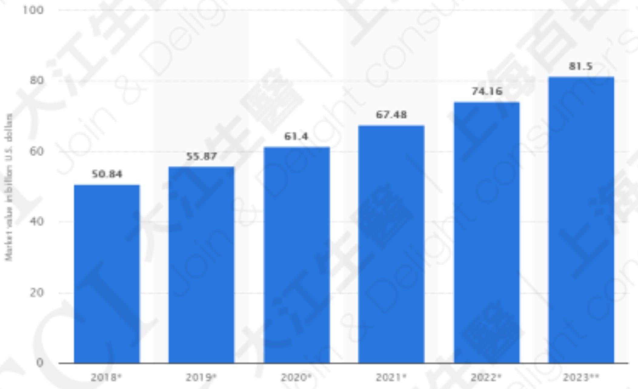 全球运动营养品市场规模2018-2023 资料来源: Statista