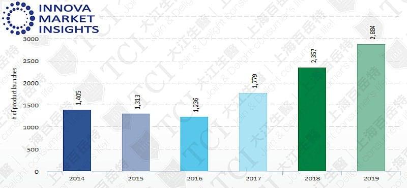 過去5年益生菌食品飲料產品數量, 資料來源: Innova market insights