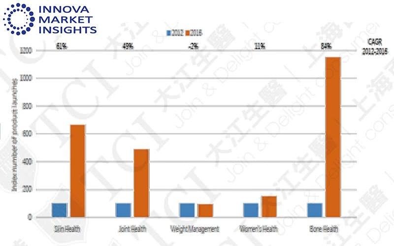新上市各功能胶原蛋白产品数量, 资料来源: Innova market insights