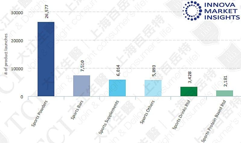 全球運動營養品類別2014-2019), 資料來源: Innova market insights