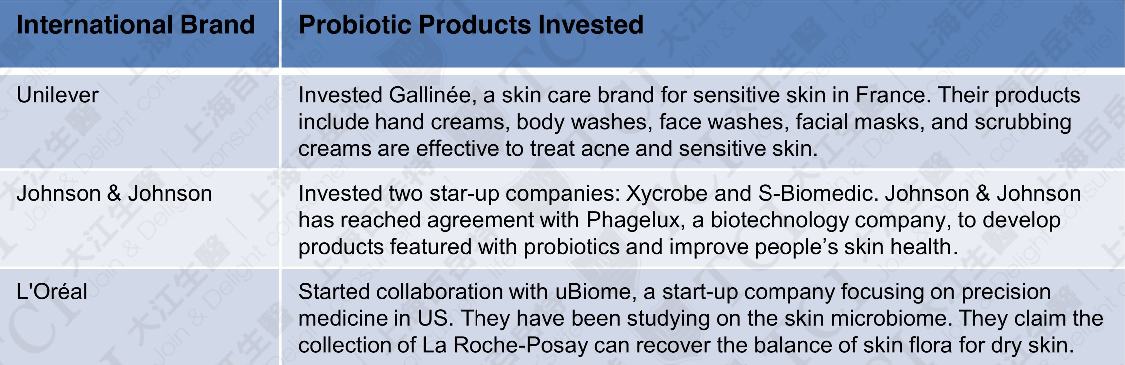 The investments for probiotic skin care products from international skin care manufacturers, Data source: TCI