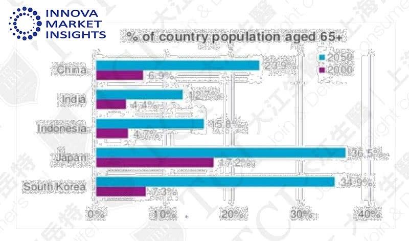 2050年亚洲各国65岁以上人口比例, 资料来源:Innova market insights