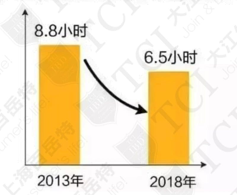 中國人平均睡眠時間 / 資料來源:2018全國睡眠數據報告