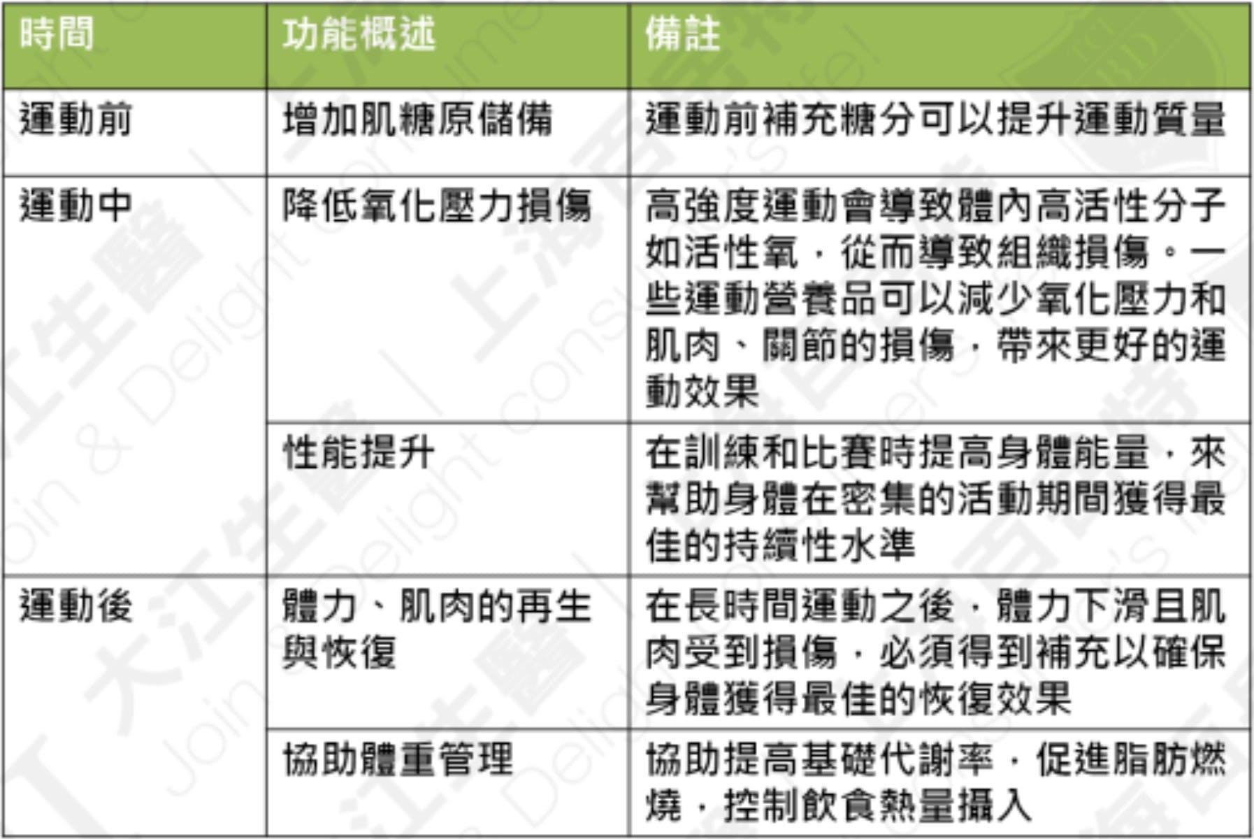 运动营养品功能分类