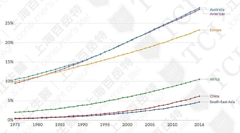全球各國肥胖人口比例, 資料來源: WHO