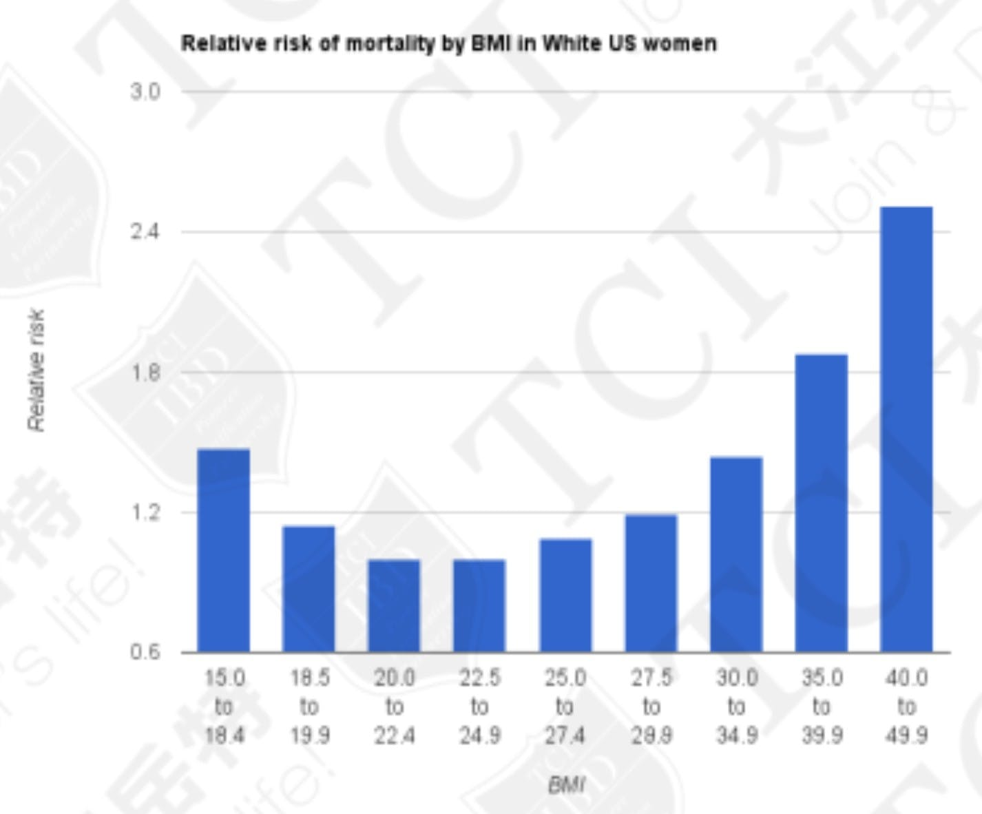 The relative risk of mortality by BMI in non-smoking US women, Data Source: Wikipedia