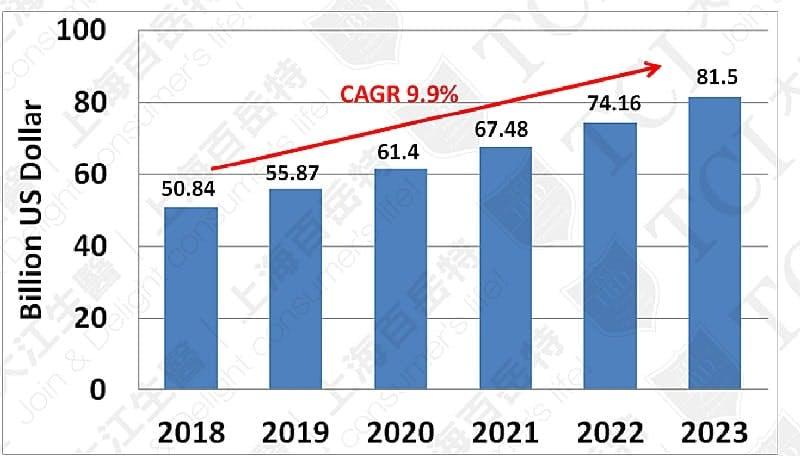全球運動營養品市場規模(2018-2023), 資料來源: Statista