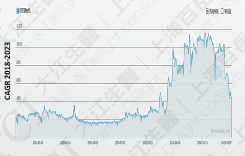 Search Volume for Collagen Peptides, Data Source: Baidu Index