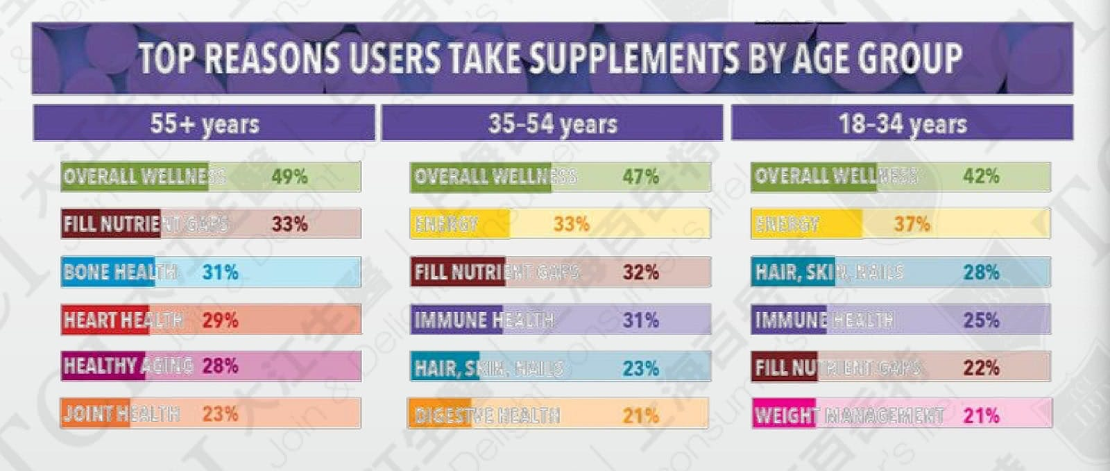 2018 Top Reasons for USA Consumers Taking Supplement by Age, Data Source: CRN