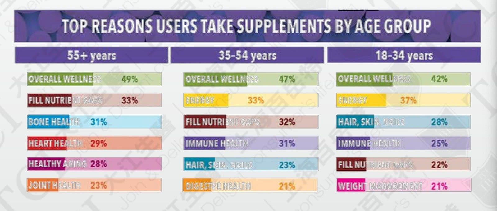 2018美国各年龄层消费者使用保健品原因, 资料来源: CRN