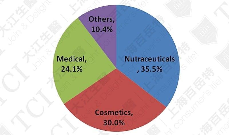 全球膠原蛋白應用占比, 資料來源: Market and market