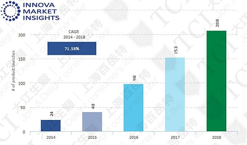 益生菌護膚品數量(2014-2018), 資料來源: Innova market insights