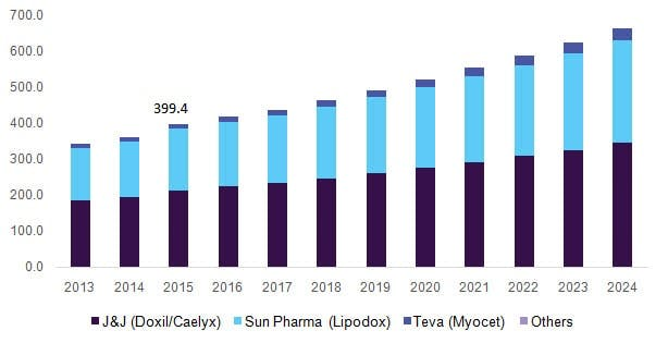 The market size of liposomal doxorubicin is gradually increasing in the US, Data source: grandviewresearch