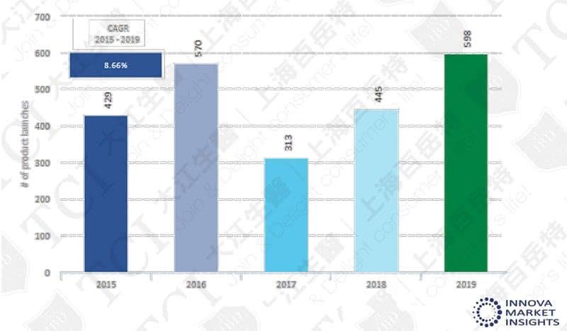 全球肝臟保健新品數量(2015-2019) / 資料來源: Innova market insights