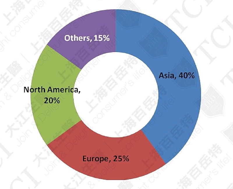 全球各區益生菌市場份額, 資料來源: Market and market