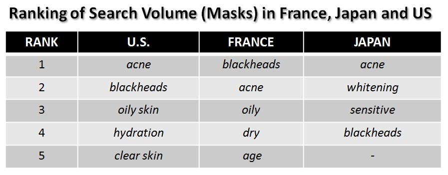 ranking of search volume (masks) in frsnce, japan and us