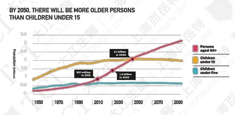 Prediction of Global Population of Persons Aged 60+ and Children, Data Source: UN