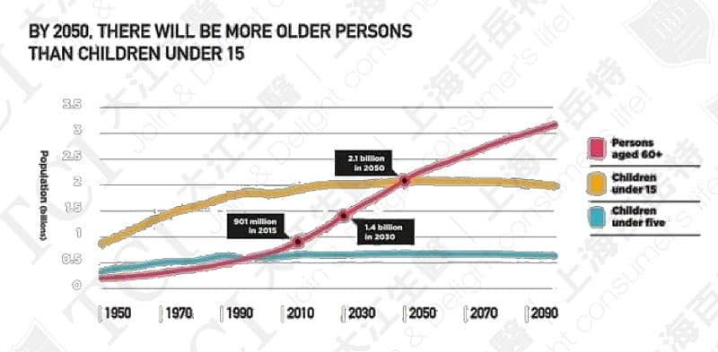 全球老人与儿童人口数预测, 资料来源:联合国