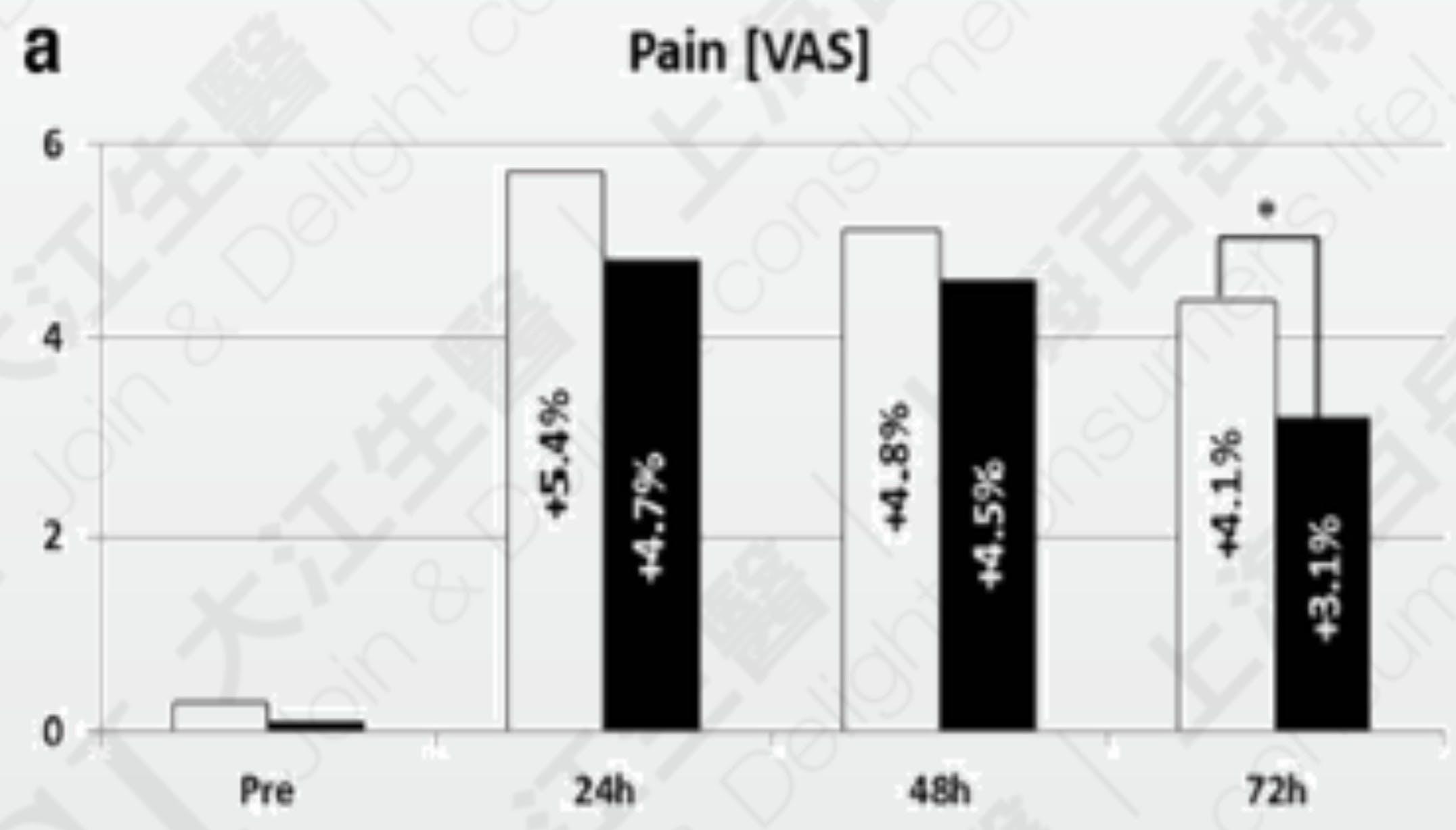 益生菌能够降低运动产生的肌肉疼痛感 资料来源: Ralf Jäger et al. 2018 Dec
