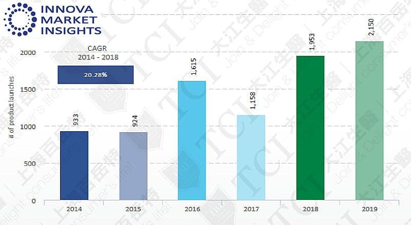 近5年膠原蛋白產品數量, 資料來源: Innova market insights