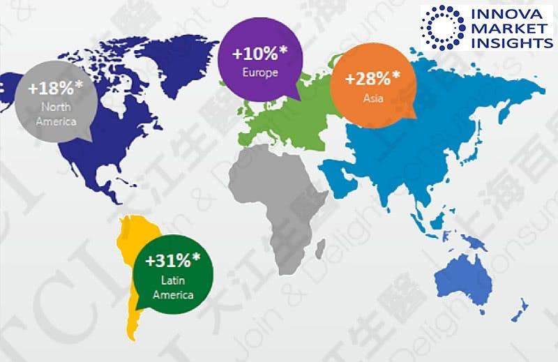 全球各区胶原蛋白市场成长率, 资料来源:Innova market insights