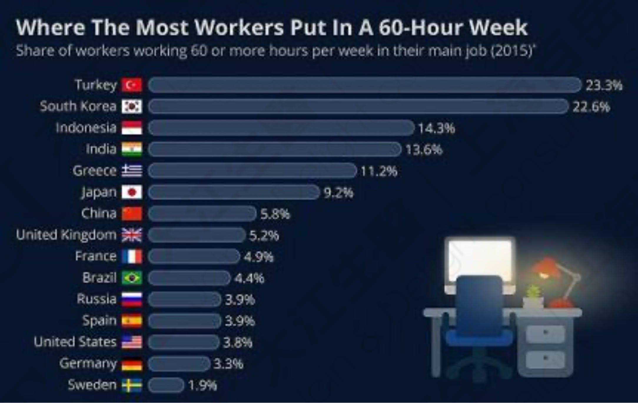 Ranking of working over 60 hours per week, Source: Forbes