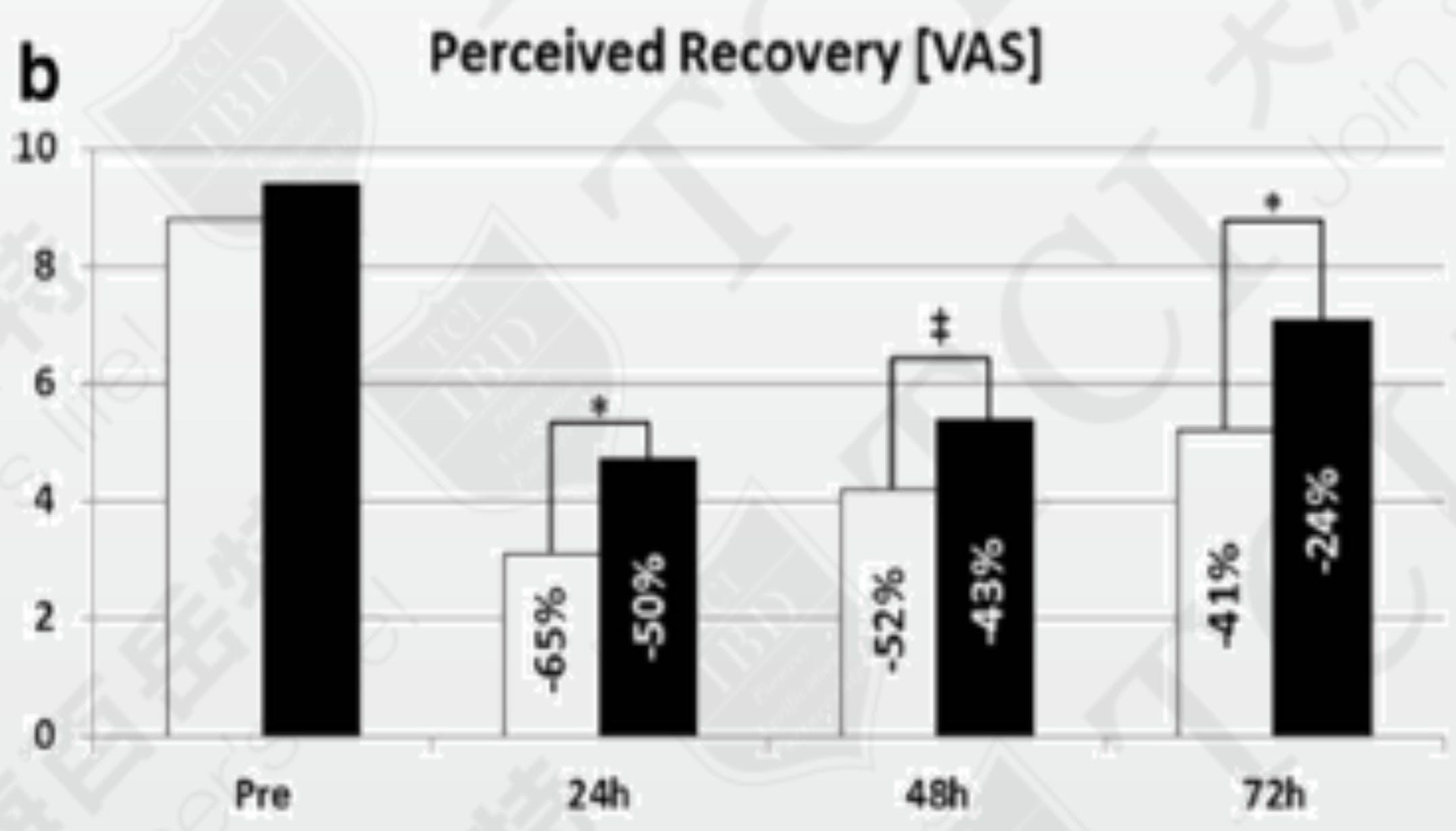 益生菌能够提升肌肉回复速度 资料来源: Ralf Jäger et al. 2018 Dec