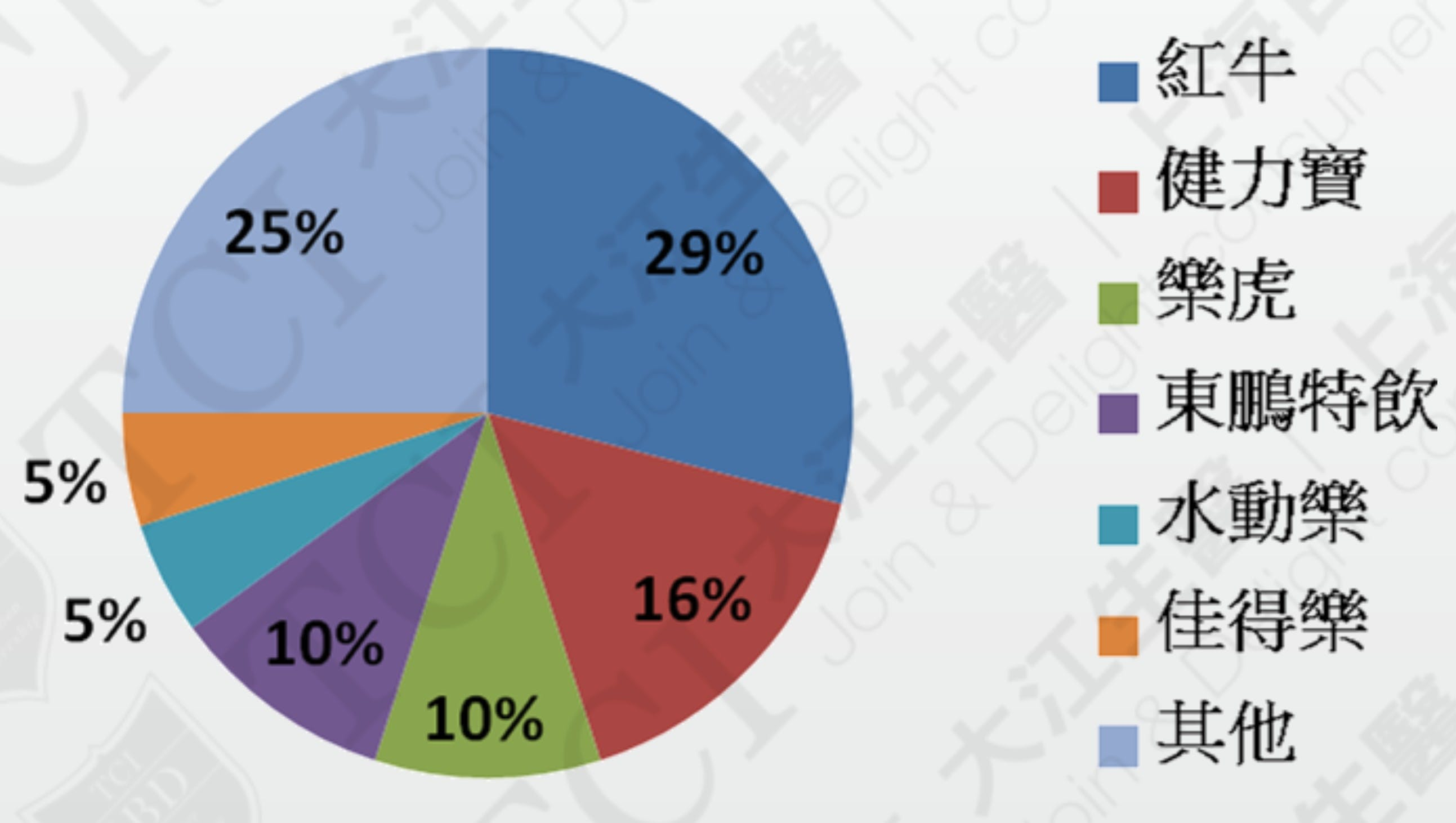 中国机能饮料市场竞争状况 资料来源: Euromonitor
