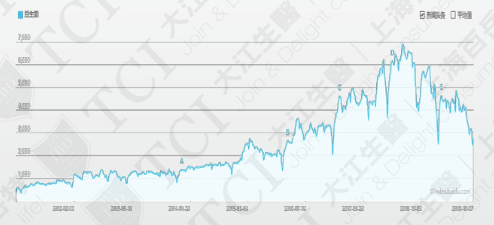 The Search Volume for Probiotics, Data Source: Baidu Index