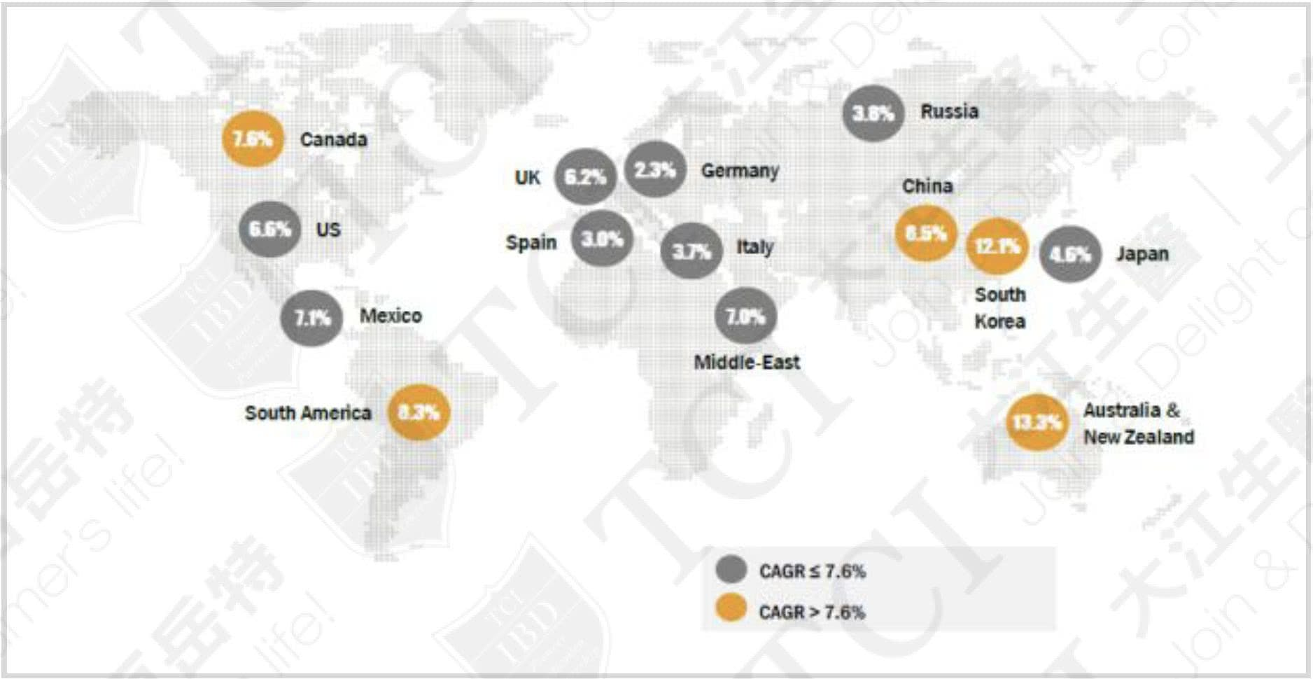 全球益生菌市場規模增速(國家地區別,2017-2022), 資料來源:MarketsandMarkets