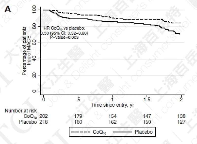 Q10能降低MACE发生机率, 资料来源: JACC Heart Fail. 2014 Dec;2(6):641-9.