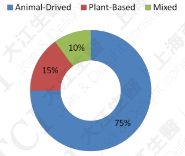 运动营养产品蛋白质使用种类 资料来源: Lumina Intelligence