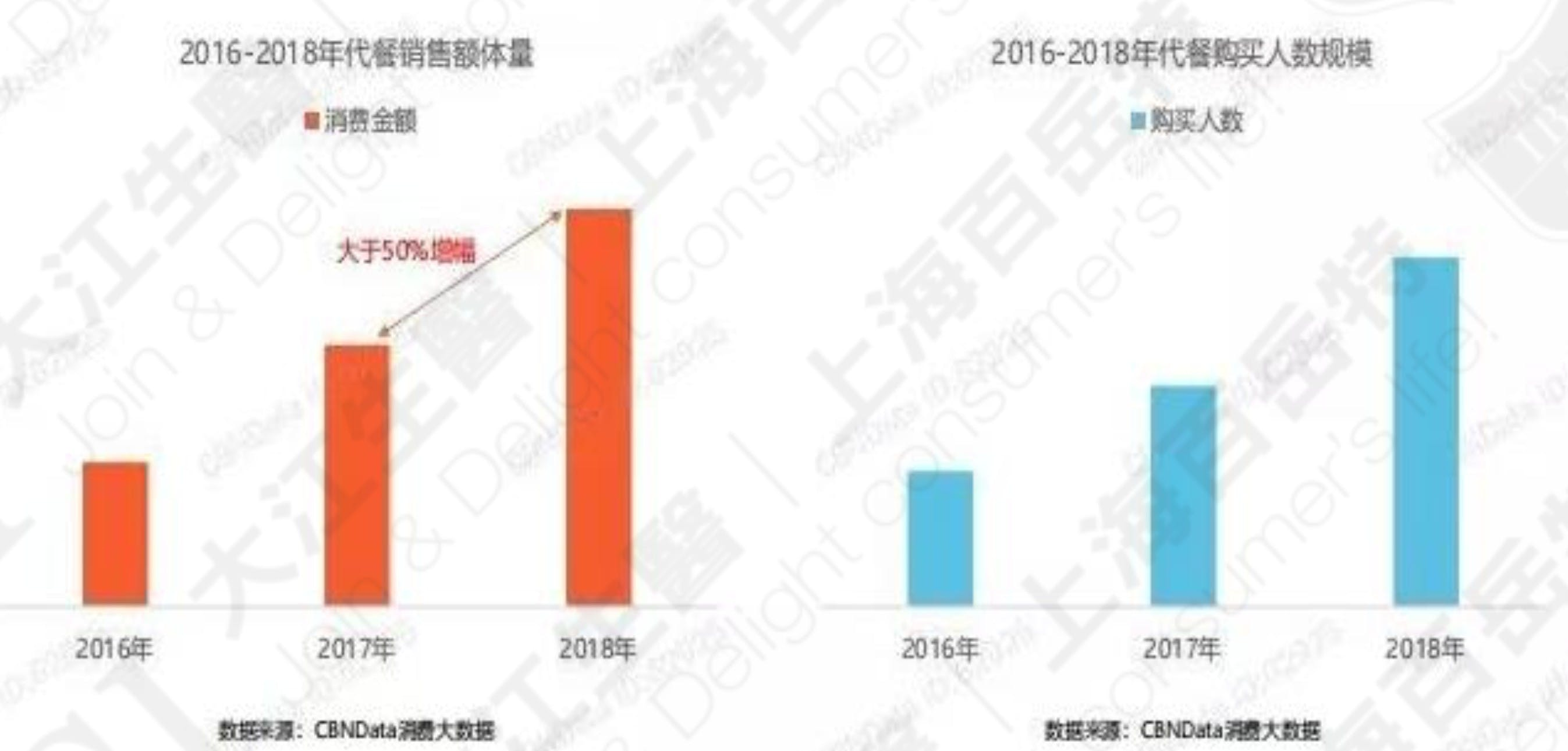 The number of meal replacements products sold on Tmall from 2016 to 2018, Data Source: Tmall
