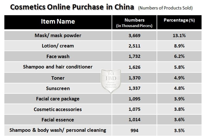 cosmetics online purchase in china