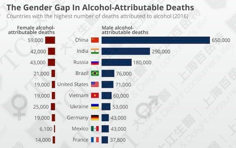 全球因喝酒造成的死亡人數排名 / 資料來源: Statista